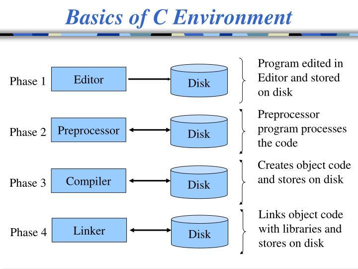 Basics of C Environment
