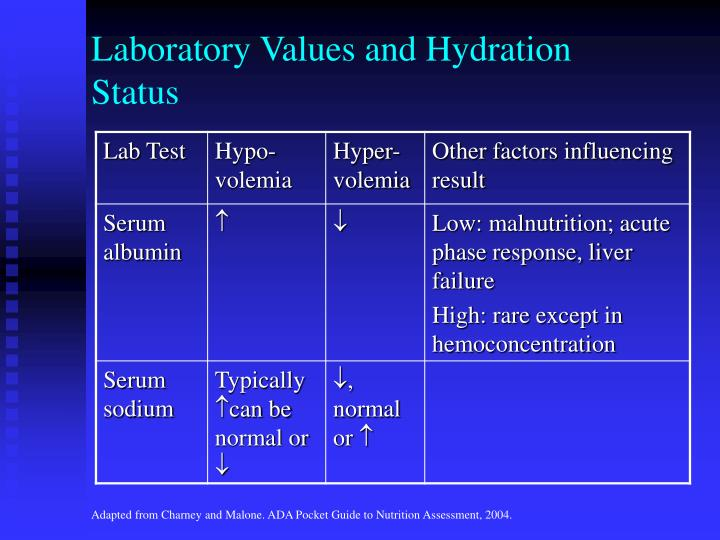 Laboratory Values and Hydration Status