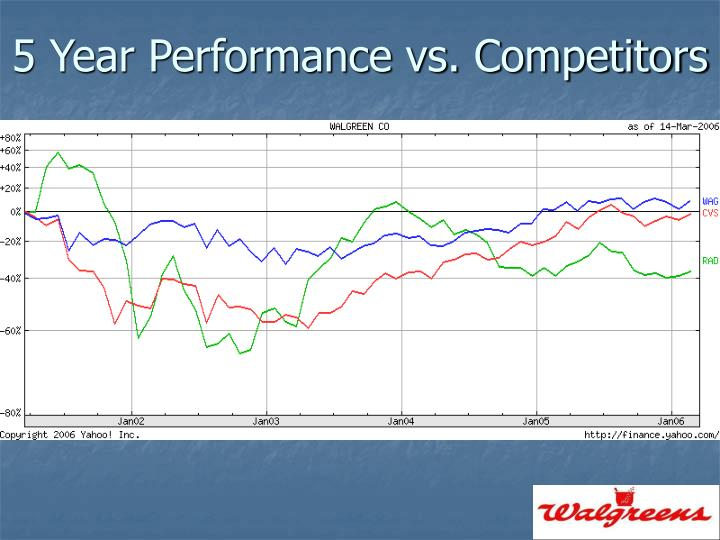 5 Year Performance vs. Competitors