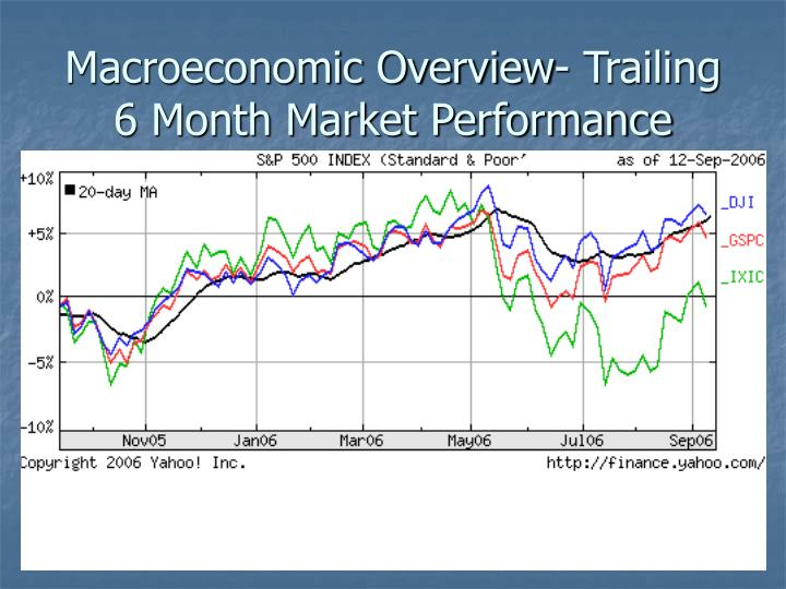 Macroeconomic Overview- Trailing 6 Month Market Performance