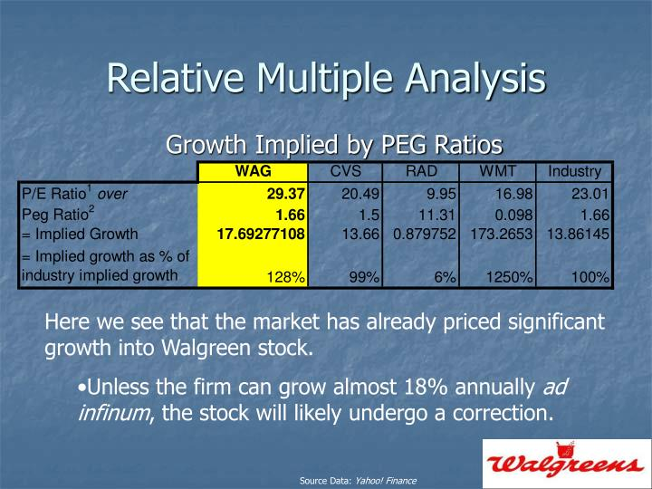 Relative Multiple Analysis