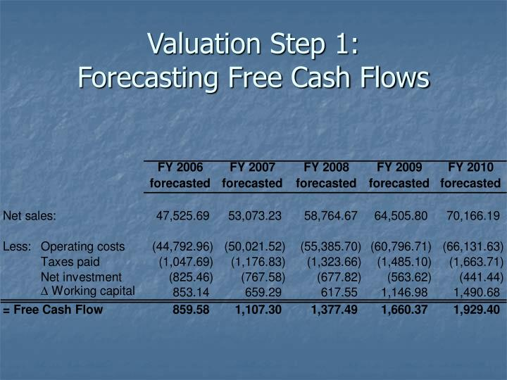 Valuation Step 1: