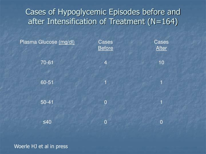 Cases of Hypoglycemic Episodes before and after Intensification of Treatment (N=164)