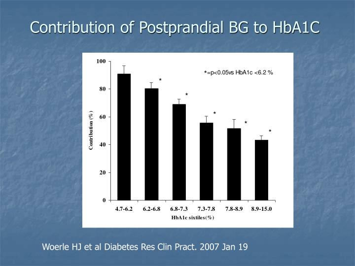 Contribution of Postprandial BG to HbA1C