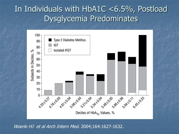 In Individuals with HbA1C <6.5%, Postload Dysglycemia Predominates