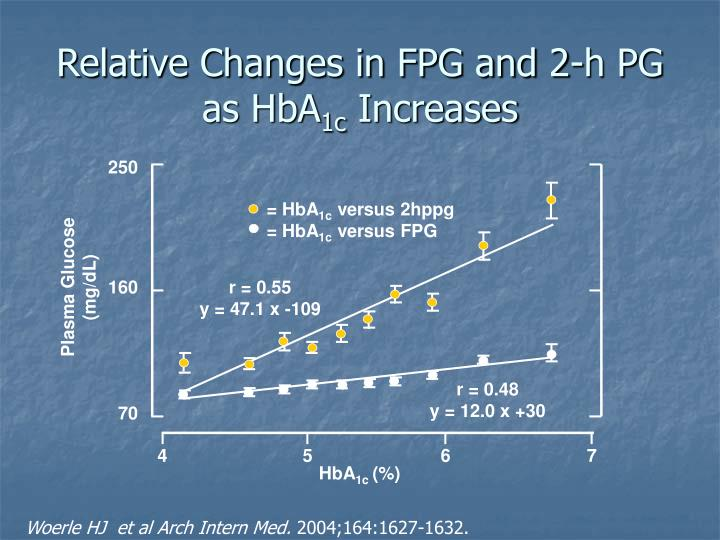 Relative Changes in FPG and 2-h PG