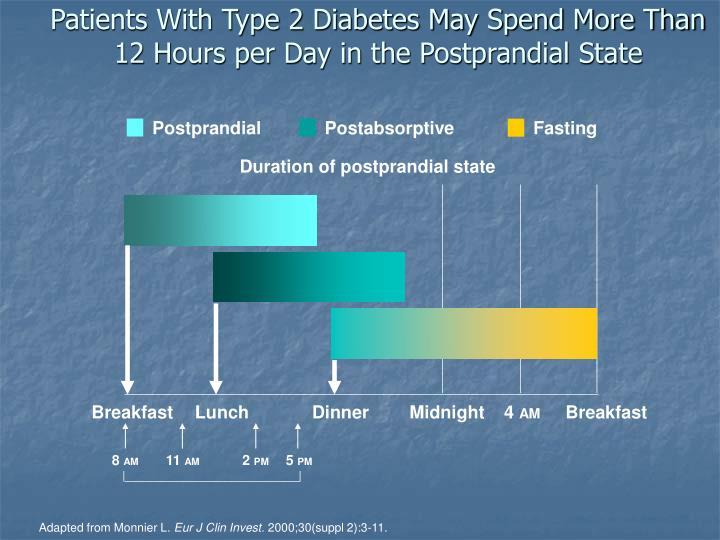 Patients With Type 2 Diabetes May Spend More Than