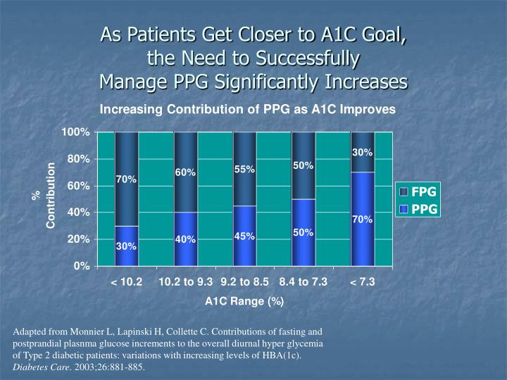 As Patients Get Closer to A1C Goal,