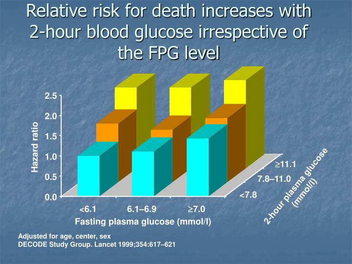 Relative risk for death increases with 2-hour blood glucose irrespective of the FPG level