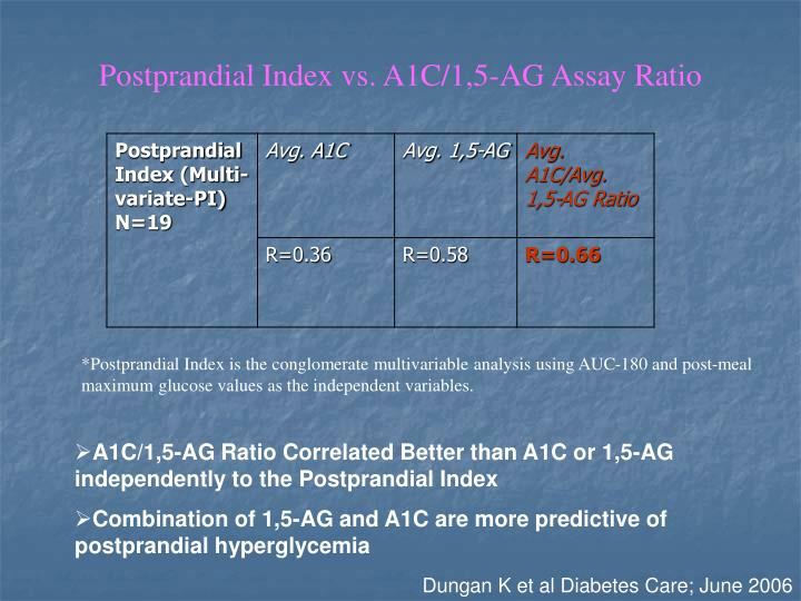 Postprandial Index vs. A1C/1,5-AG Assay Ratio