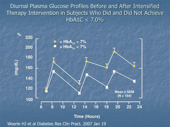 Diurnal Plasma Glucose Profiles Before and After Intensified Therapy Intervention in Subjects Who Did and Did Not Achieve HbA1C < 7.0%