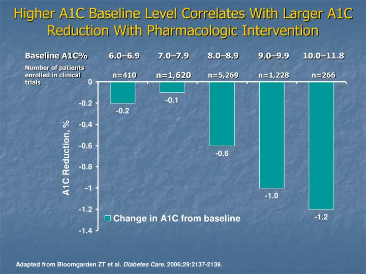 Higher A1C Baseline Level Correlates With Larger A1C
