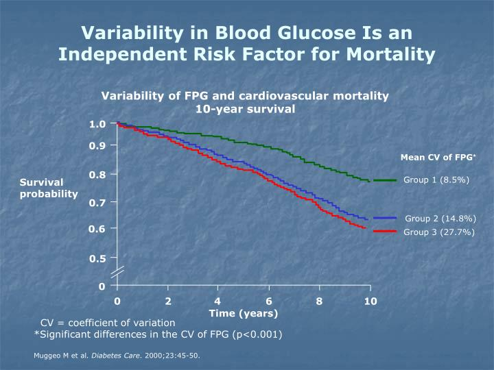 Variability in Blood Glucose Is an
