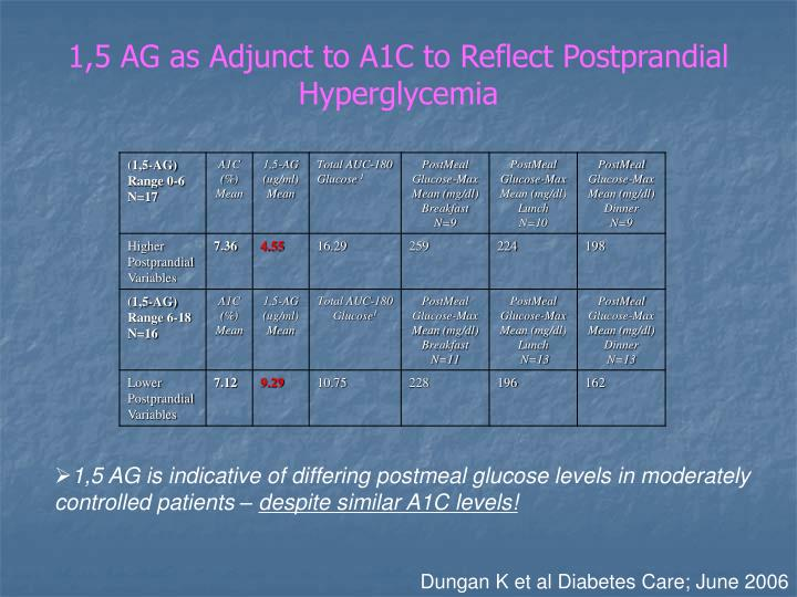 1,5 AG as Adjunct to A1C to Reflect Postprandial