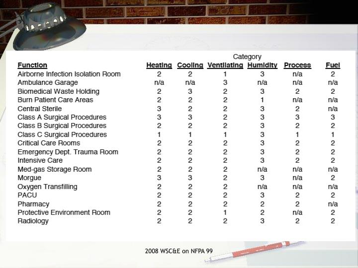 2008 WSC&E on NFPA 99