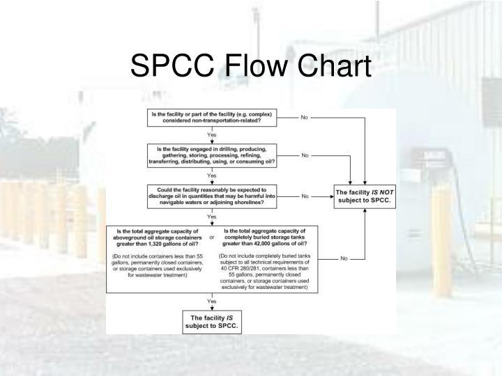 SPCC Flow Chart