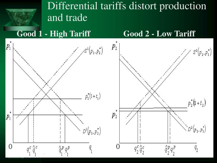 Differential tariffs distort production and trade