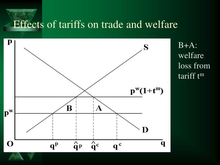 Effects of tariffs on trade and welfare