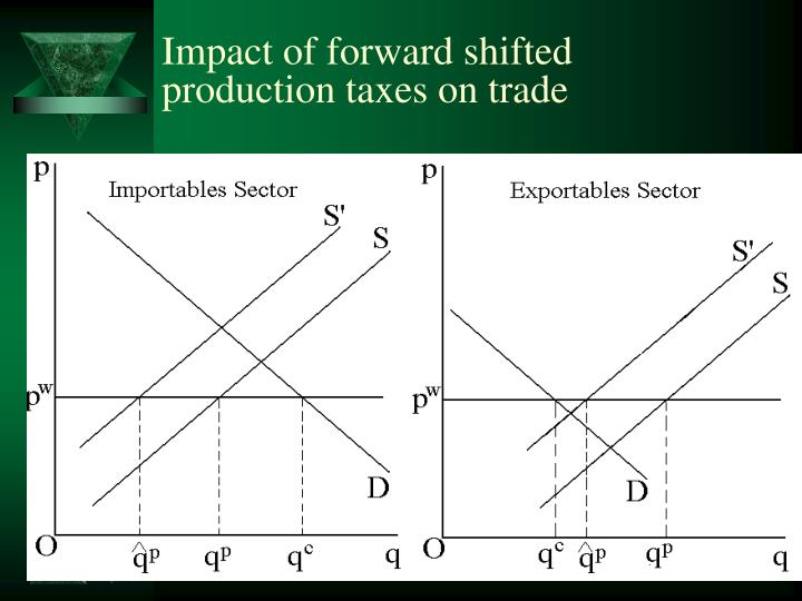 Impact of forward shifted production taxes on trade