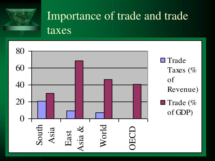 Importance of trade and trade taxes