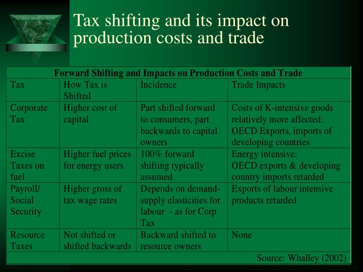 Tax shifting and its impact on production costs and trade