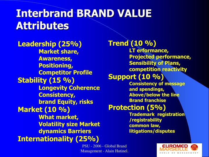 Interbrand BRAND VALUE  Attributes