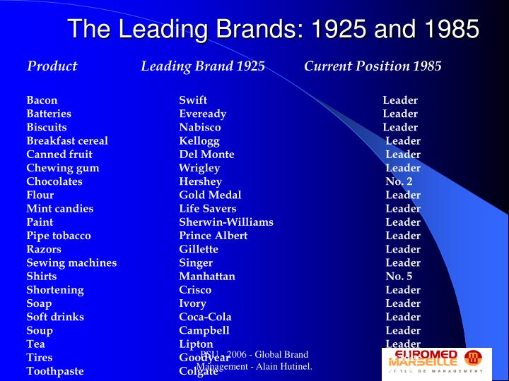 The Leading Brands: 1925 and 1985