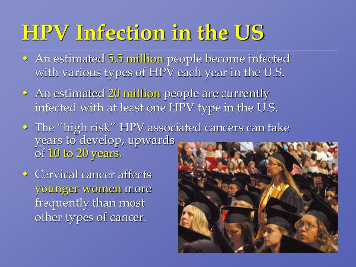 HPV Infection in the US