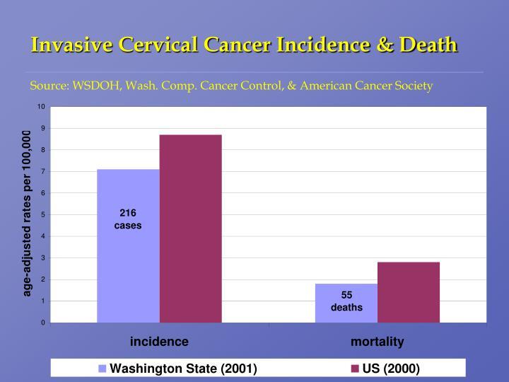 Invasive Cervical Cancer Incidence & Death