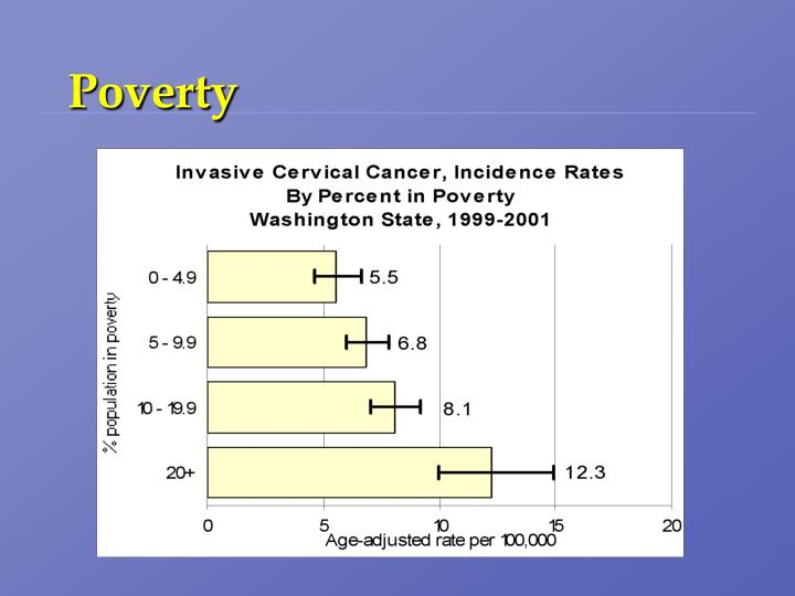 % population in poverty