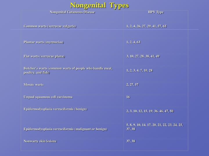 Nongenital  Types