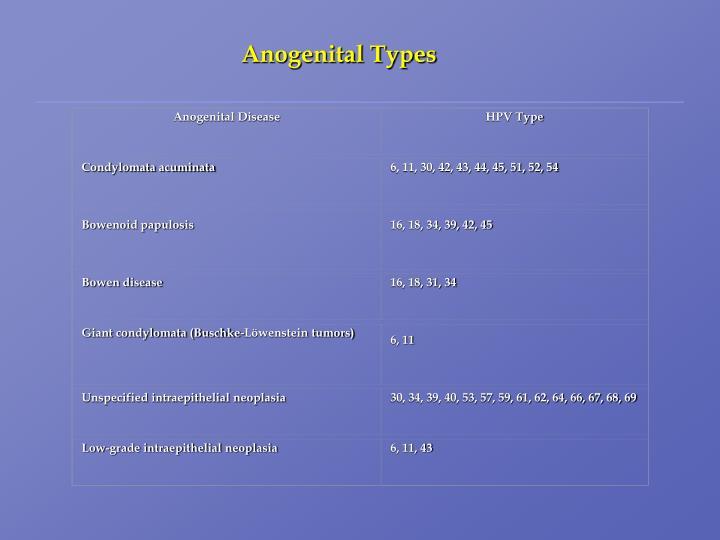 Anogenital Disease