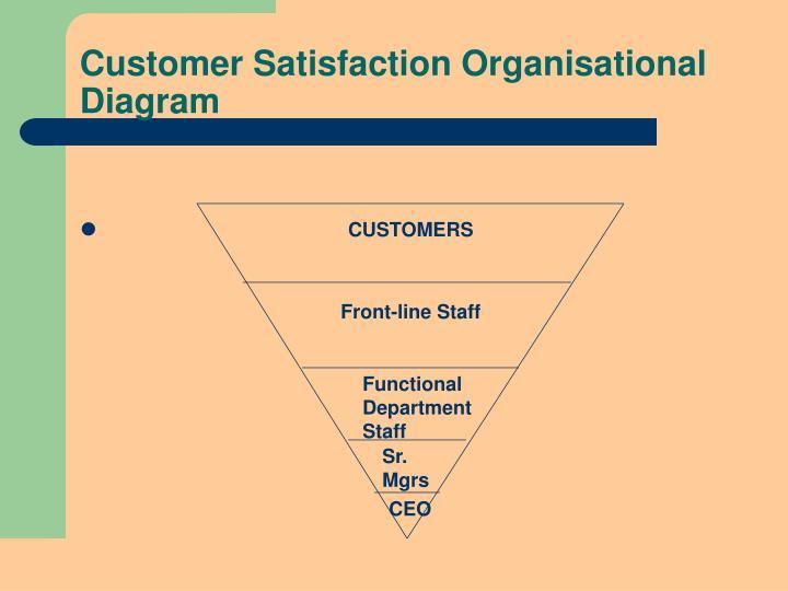 Customer Satisfaction Organisational Diagram