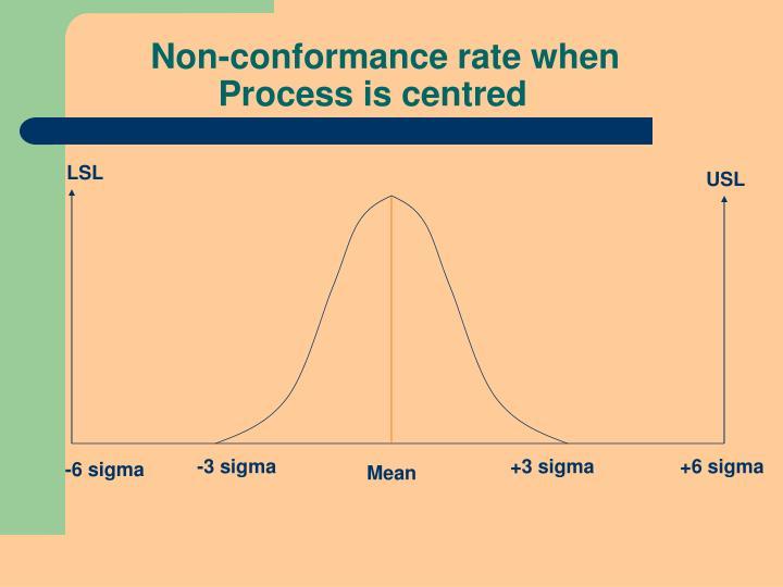 Non-conformance rate when
