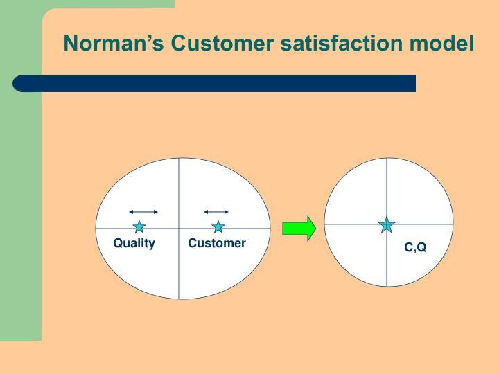 Norman's Customer satisfaction model