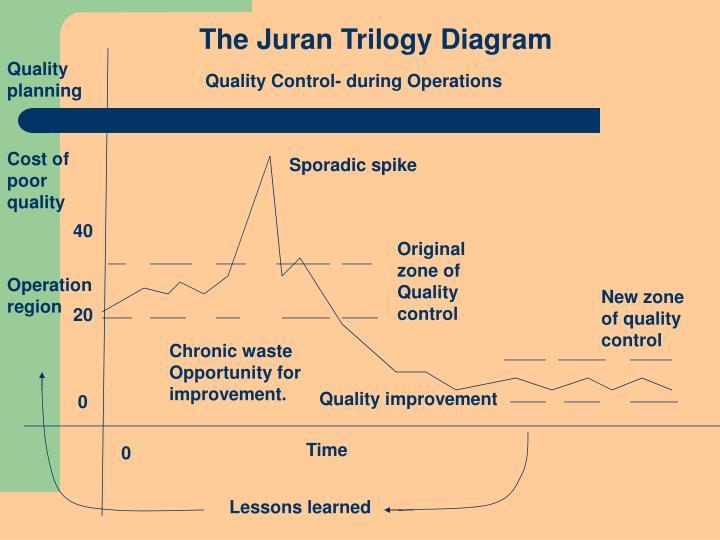 The Juran Trilogy Diagram