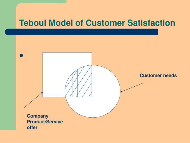 Teboul Model of Customer Satisfaction
