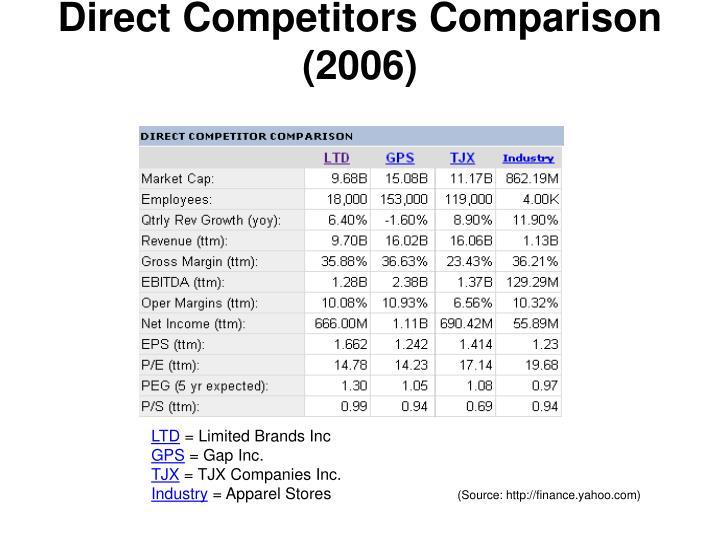 Direct Competitors Comparison (2006)