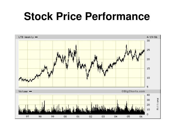 Stock Price Performance