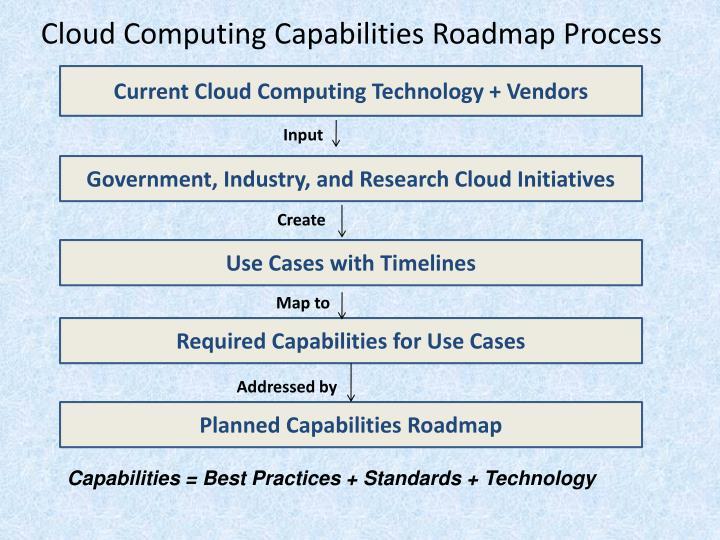 Cloud Computing Capabilities Roadmap Process