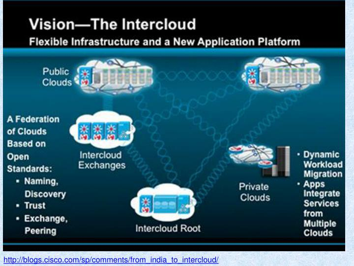 http://blogs.cisco.com/sp/comments/from_india_to_intercloud/