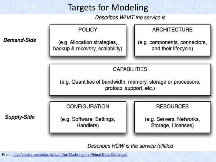 Targets for Modeling