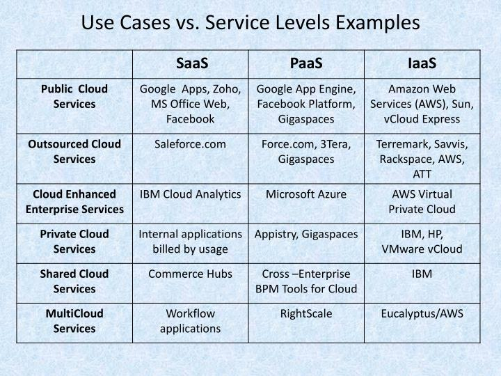 Use Cases vs. Service Levels Examples