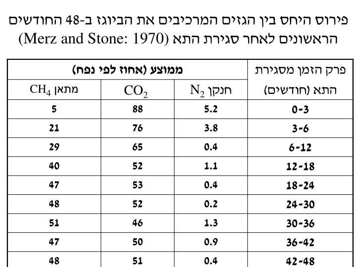 פירוס היחס בין הגזים המרכיבים את הביוגז ב