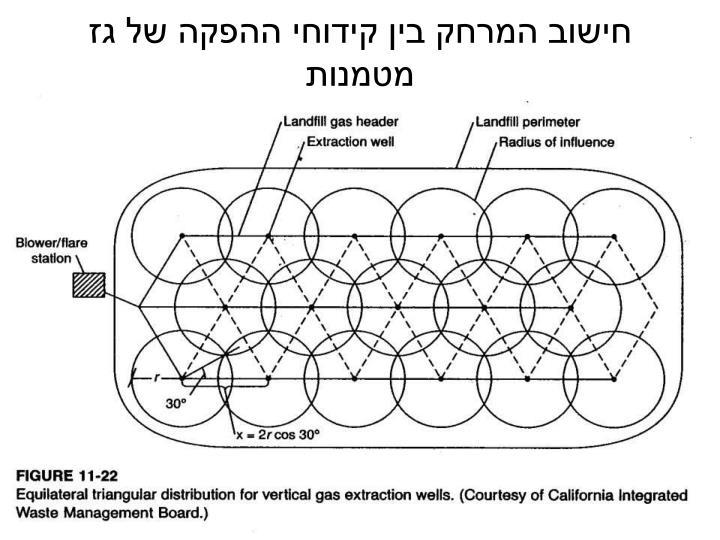 חישוב המרחק בין קידוחי ההפקה של גז מטמנות