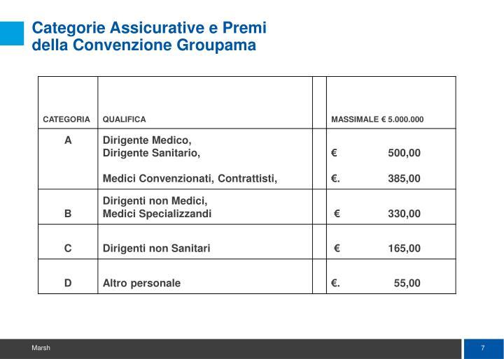 Categorie Assicurative e Premi