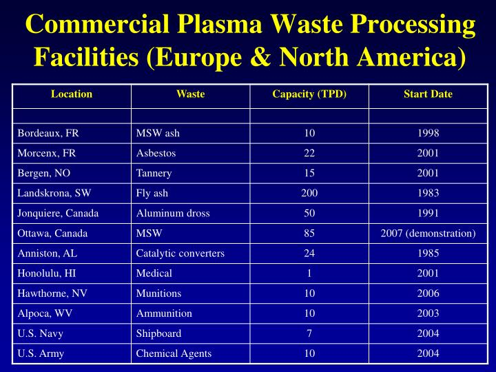 Commercial Plasma Waste Processing Facilities (Europe & North America)