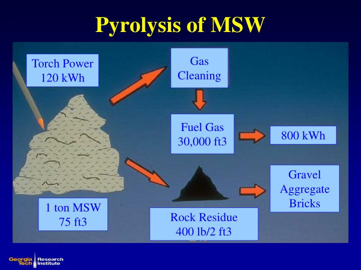 Pyrolysis of MSW