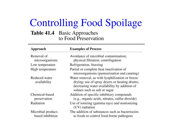 Controlling Food Spoilage