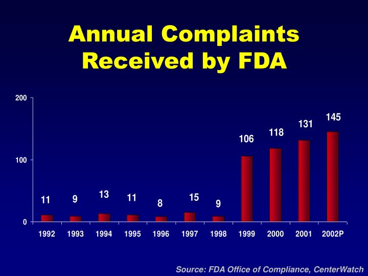 Annual Complaints Received by FDA